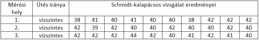schmidt kalapácsos expozíció- kormeghatározás